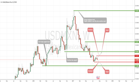 USDMXN: Watch for the USDMXN breakout