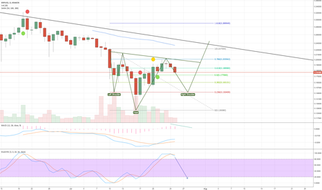 XRPUSD: Possible inverse Head&Shoulders forming (Ripple)