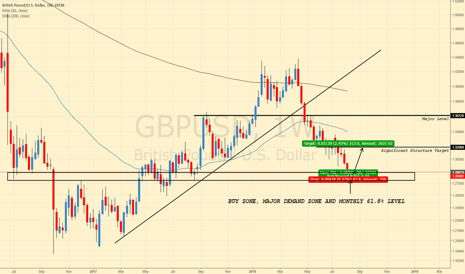 GBPUSD: GBPUSD APPROACHES DEMAND ZONE