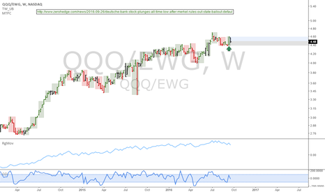 QQQ/EWG: QQQ/EWG: Merkel gave us green light, short Germany and long QQQ