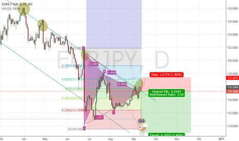 EURJPY: EUR/JPY key resitance reached