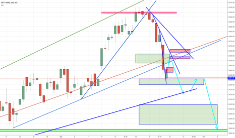 BANKNIFTY: BANKNIFTY : IN : INTRADAY - LONG AND THEN SWING TRADING - SHORT