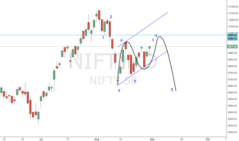 NIFTY: #NIFTY Alternate scenario is that we do get a push
