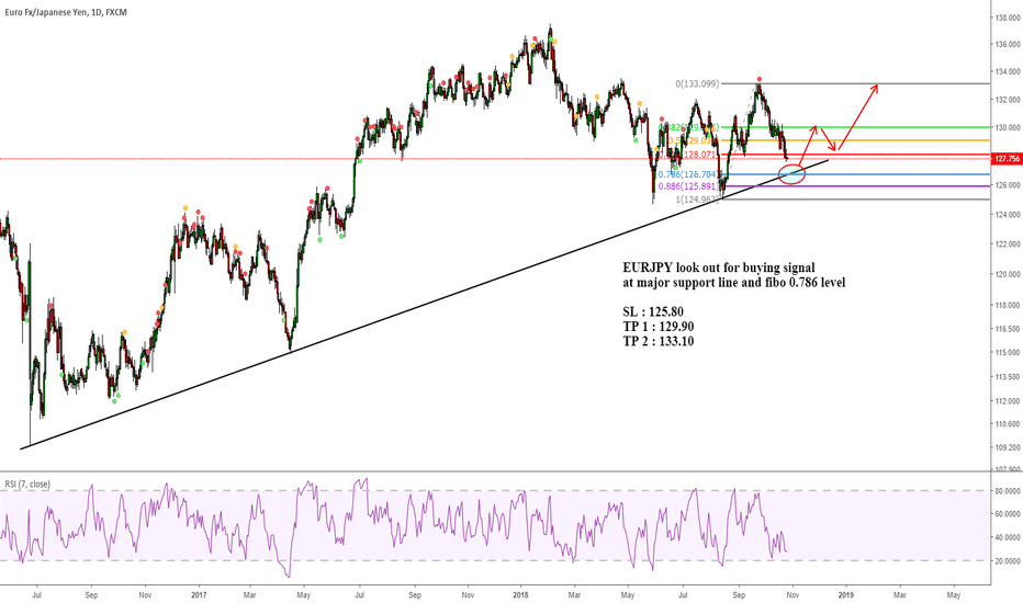 EURJPY: EURJPY look out for buying signal