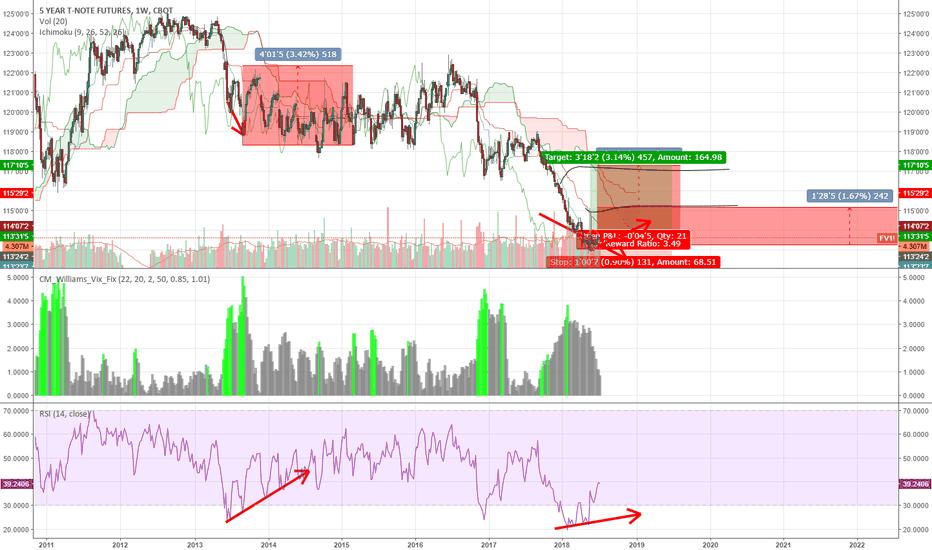 FV1!: bond divergence on weeklies