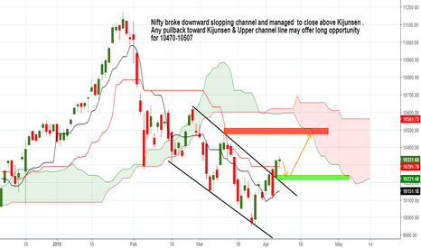 NIFTY: Pullback toward Kijunsen & Channel line may offer long entry