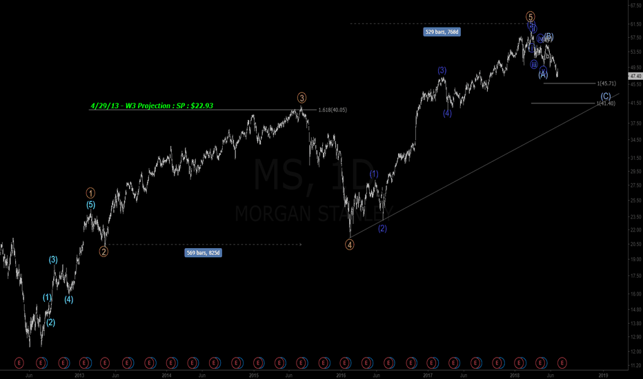 MS: $GS - Daily Chart Wave Count