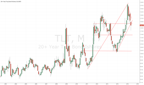 TLT: Long-term Treasury bonds at important juncture