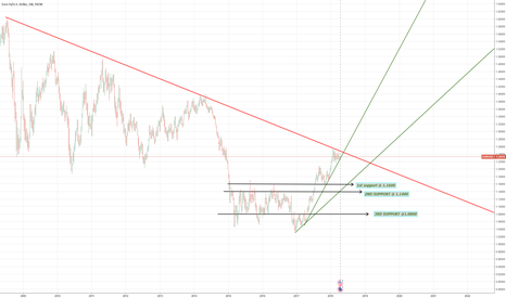 EURUSD: EURUSD-SHORT weekly chart analysis