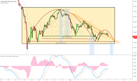 USDJPY: UJ Inverse Cup and Handle? (x2)
