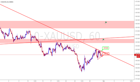 0-XAUUSD: sell gold 1343 stop 1354 tgt area 1320 and 1300