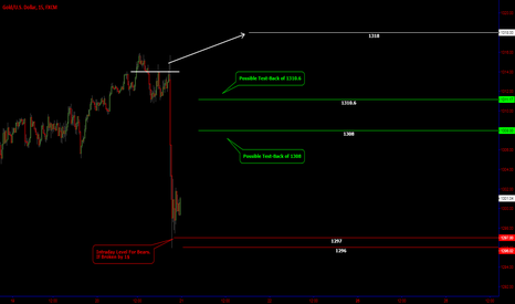 XAUUSD: GOLD / Erasing the Shakeout / Intraday