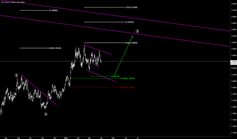 EURUSD: EURUSD long before big short
