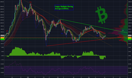 BTCUSD: Bitcoin Analysis: No clickbait.