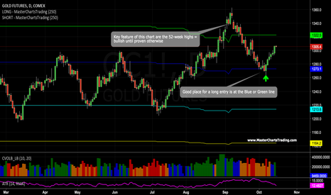 GC1!: Gold - I would be a buyer