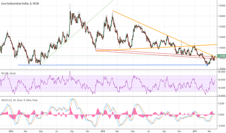 EURAUD: EA techs revisited