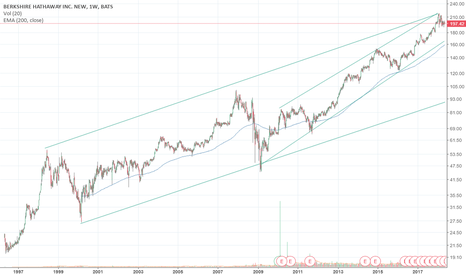 BRK.B: Long-term logarithmic view