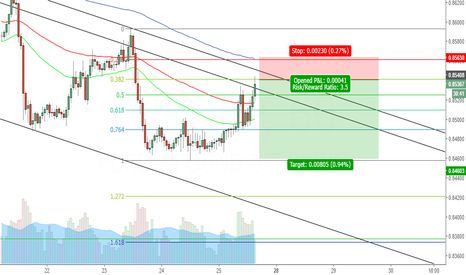 EURGBP: Another 61.8