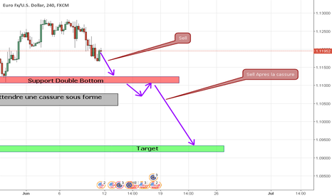 EURUSD: Euro Usd Timeframe 4h