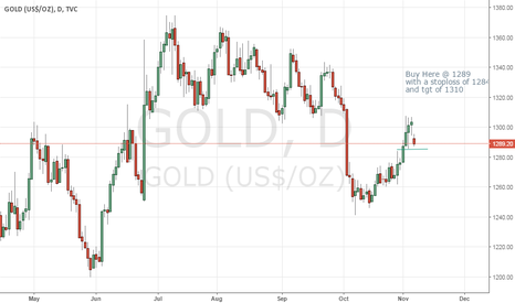GOLD: Gold short term buy