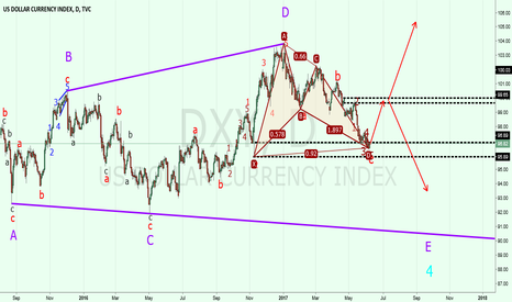 DXY: DXY: long position is in the market