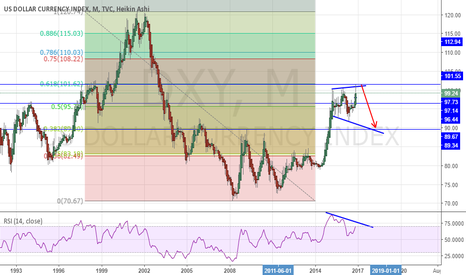 DXY: DXY Rejection at 61.8 Short