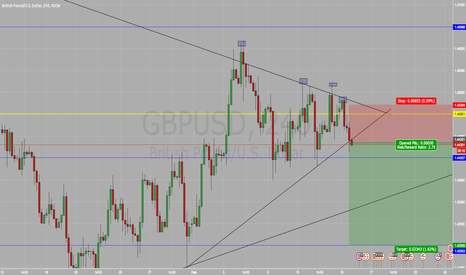 GBPUSD: Short On GBP/USD SELL SELL SELL !!!