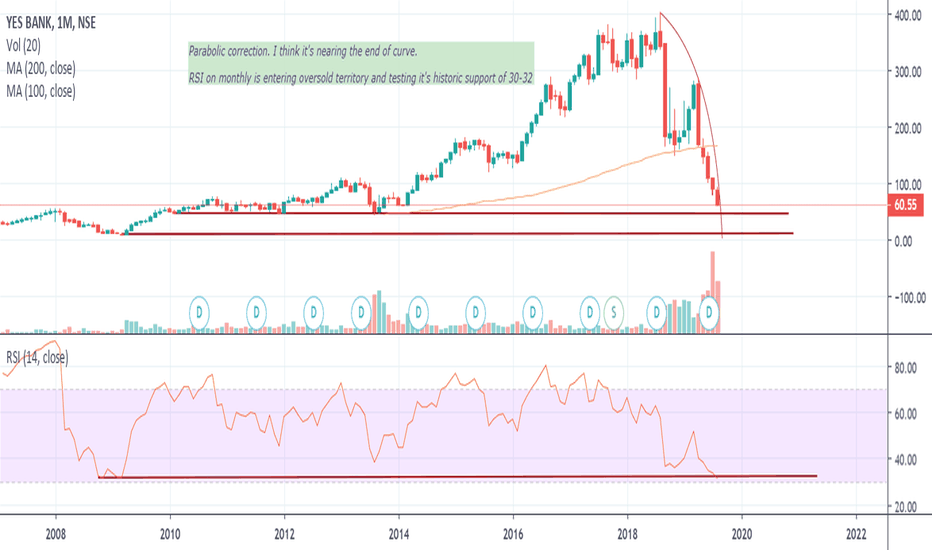 YESBANK Stock Price and Chart — NSE:YESBANK — TradingView