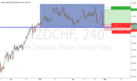 NZDCHF: NZDCHF - Near Channel Support Line