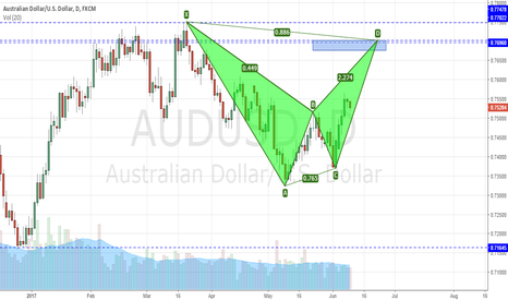 AUDUSD: AUDUSD reaching the top of the Daily chart range