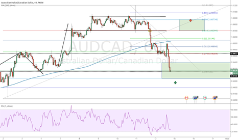 AUDCAD: nice fill here :)