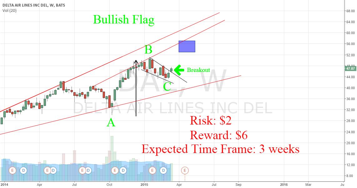 DAL Next leg up? 1:3 Risk/Reward trade