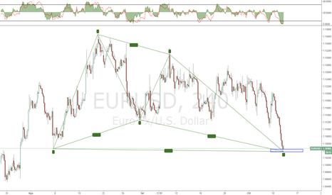 EURUSD: EURUSD potenziale opportunita' di acquisto