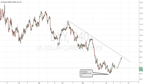 DXY: Dollar index Buy