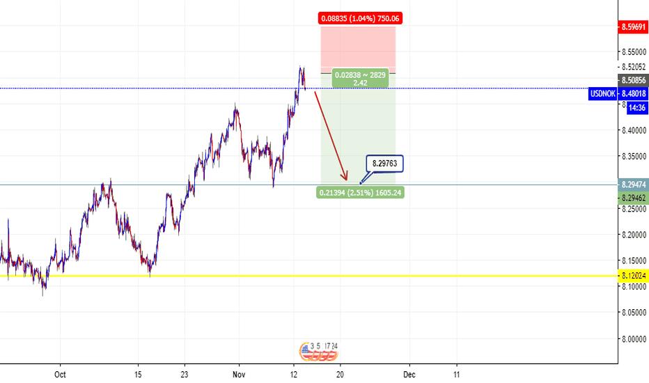 USDNOK: short trade
