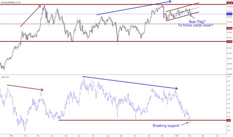 DXY: US Dollar may soon drop as yields plummet
