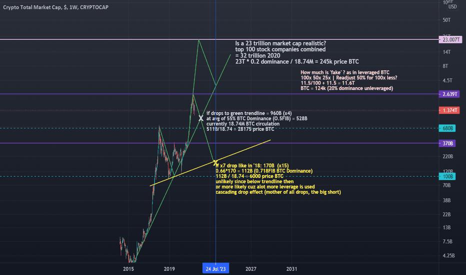 crypto market cap tradingview)