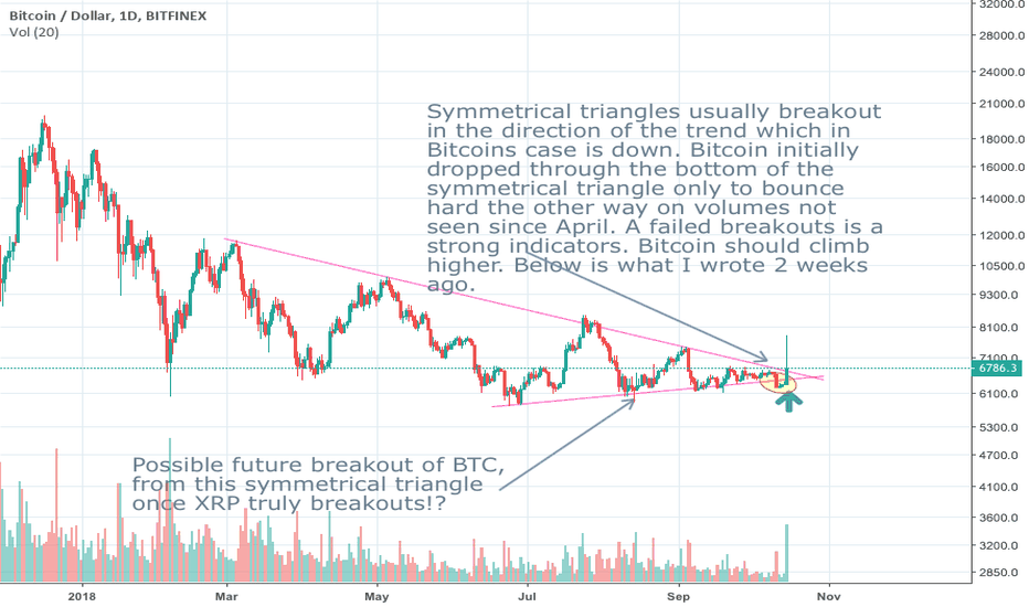 BTCUSD: Bitcoin failed breakout of symmetrical triangle