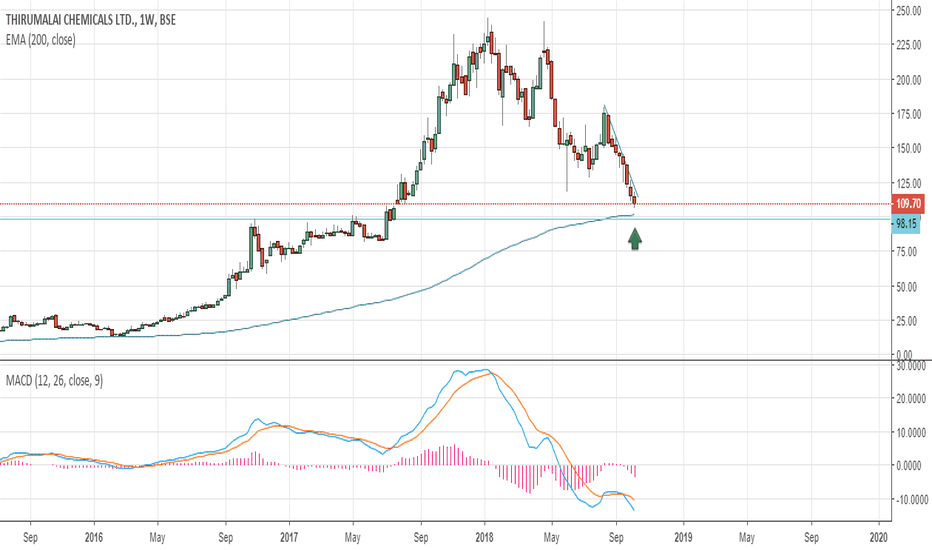TIRUMALCHM: 200 wema hold for few weeks is important to bounce