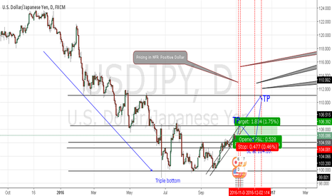 USDJPY: clear long with technical and fundamental catalysts.