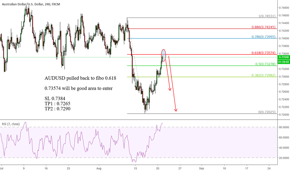 AUDUSD: AUDUSD pulled back to fibo 0.618