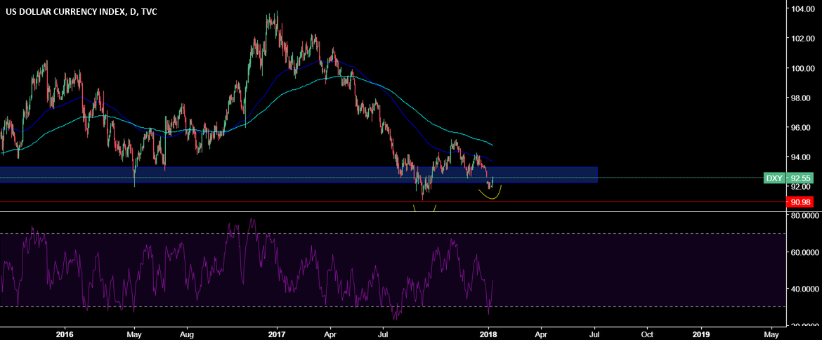 DXY turning tides?