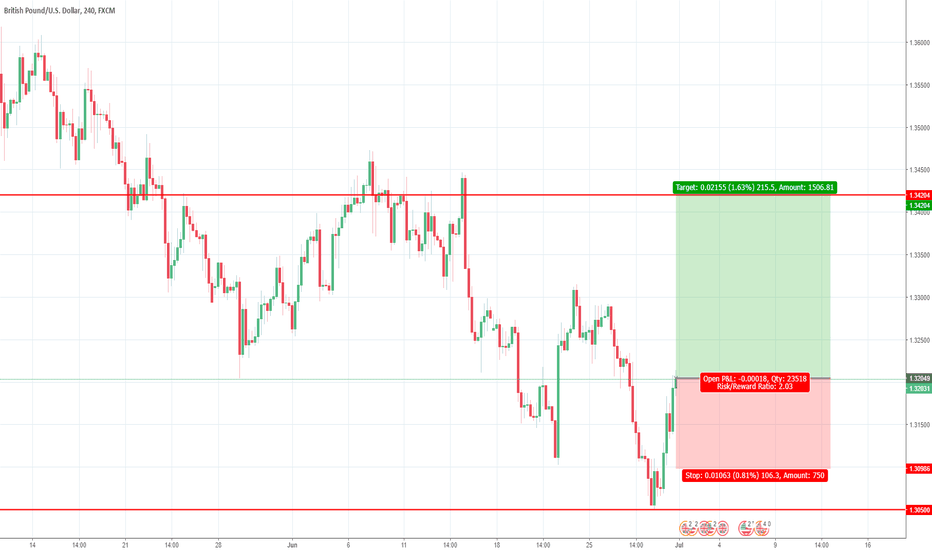 GBPUSD: Long GBPUSD - Based on Support and resistance