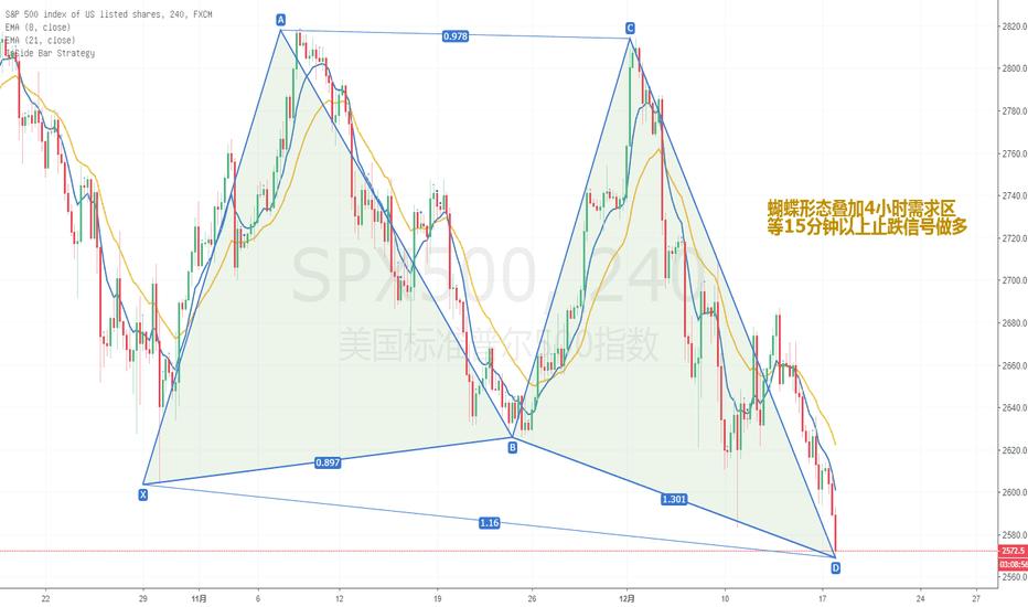 SPX500: 标普指数蝴蝶形态叠加需求区做多计划