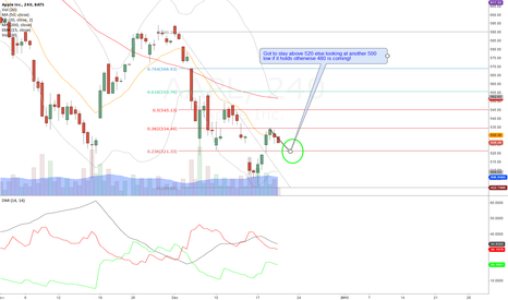 AAPL: AAPL 4 hour - 520 support got to hold.