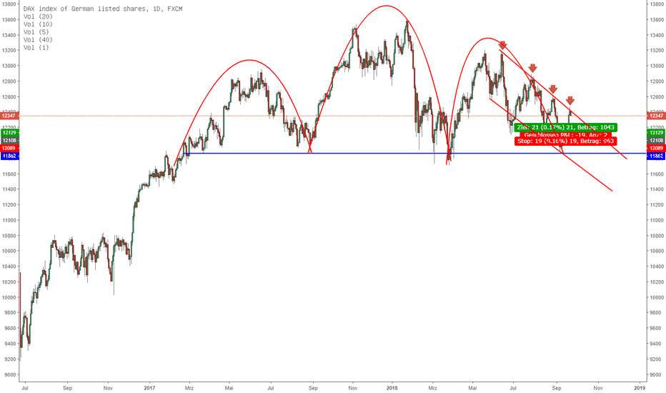 GER30: DAX mit rebound von Trendlinie!