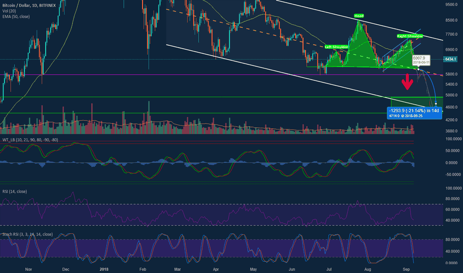 BTCUSD: BTC - Head and Sholders Target: $4600