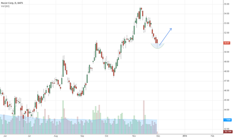NUE: Nucor, dipped below and now back above 11/27 lows.