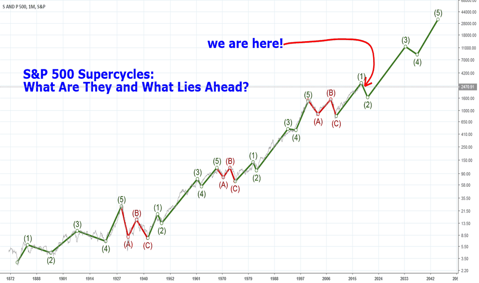 SPX: S&P 500 Economic Supercycles: What Are They and What Lies Ahead?