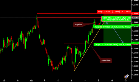 EURAUD: TIME FOR BEAR PLAY. -TESTING RESISTANCE.